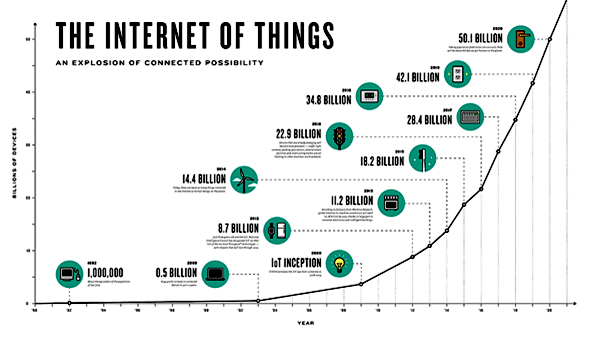 عوارض الکترونیکی , RFID , IoT , اینترنت اشیاء ,