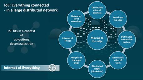 اینترنت اشیاء , IoT , داده های IoT , تحول دیجیتال
