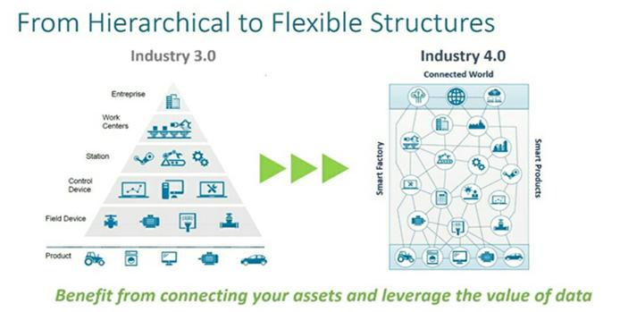 , انقلاب صنعتی چهارم , یکپارچگی , داده , دیجیتال شدن صنعت پیشرو با نگاه چهارم؛ چگونگی شکل گیری انقلاب صنعتی چهارم در صنایع
