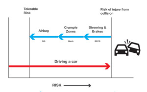 کاهش ریسک , Process Safety Management , PSM , SIS , SIL , سامانه کنترل اصلی فرآیند (BPCS) , مطالعه خطر و قابلیت بهره برداری (HAZOP) , احتمال و شدت وقوع حادثه , تحلیل خطر فرآیندی