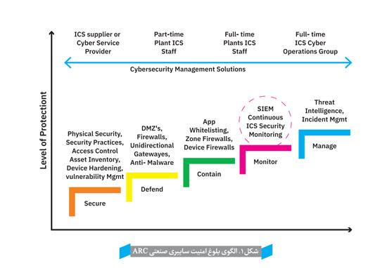کشف ناهنجاری و نوفذ , پایش پیوسته امنیت , سامانه های کنترل صنعتی