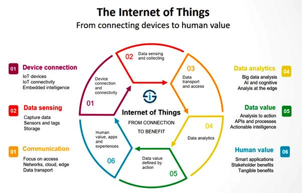 اینترنت اشیاء , IoT , داده های IoT , تحول دیجیتال , هوش مصنوعی , محاسبات ابری , امنیت سایبری , داده های بزرگ , واقعیت افزوده , واقعیت مجازی