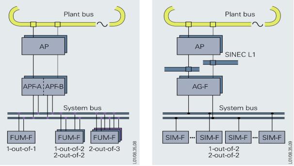 اتوماسیون صنعتی , DCS , PLC , FCS