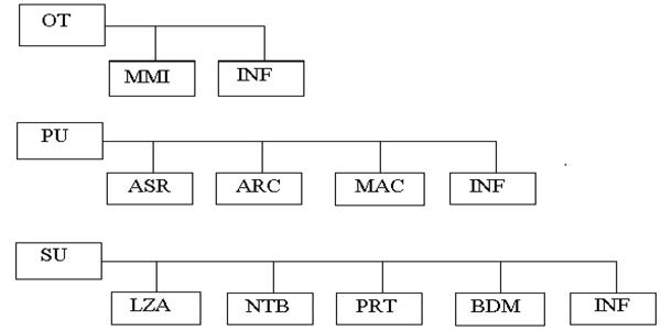 DCS , TPX , اتوماسیون نیروگاه