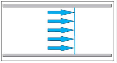 اندازه گیری جریان , روش های اندازه گیری , عوامل مؤثر بر جریان سیال , flowmeter