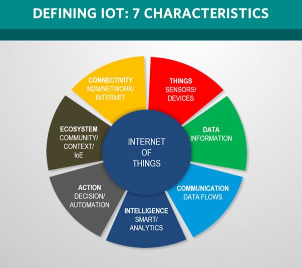 تعریف اینترنت اشیاء , سیستم های سایبر فیزیکی , سیستم های نهفته , سیستم های بی درنگ , IoT