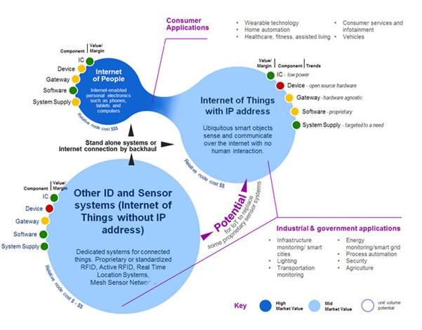 اینترنت اشیاء , IoT , داده های IoT , تحول دیجیتال , هوش مصنوعی , محاسبات ابری , امنیت سایبری , واقعیت افزوده , مدیریت دستگاه IoT