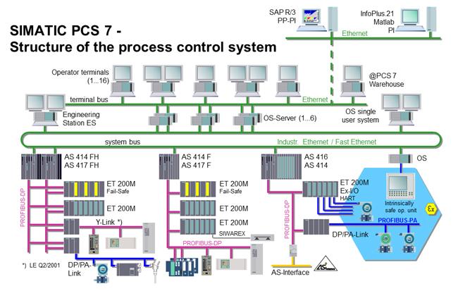 اتوماسیون فرآیند , SIMATIC PCS7 , DCS PCS7 , کنترل فرآیند