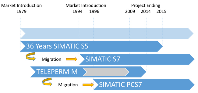 ساتوماسیون فرآیند , SIMATIC PCS7 , DCS PCS7 , کنترل فرآیند
