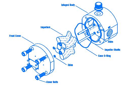 اندازه گیری جریان سیال , روش های اندازه گیری , روش حجمی , اندازه گیری PD , flow measurement, Measurement methods , Volumetric method, PD measurement