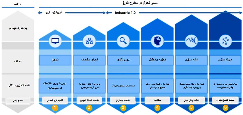 انقلاب صنعتی چهارم , تحول دیجیتال , Industry 4.0 , دیجیتالی شدن , Industry 4.0 چیست ,