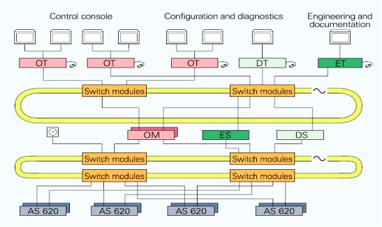 سامانه نیروگاه , DCS , TXP , سامانه مهندسی ES680 , نیروگاه گازی