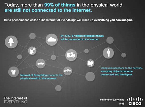 تعریف اینترنت اشیاء , IoT connected devices , اینترنت اشیاء , اینترنت صنعتی اشیاء , کاربرد اینترنت اشیا