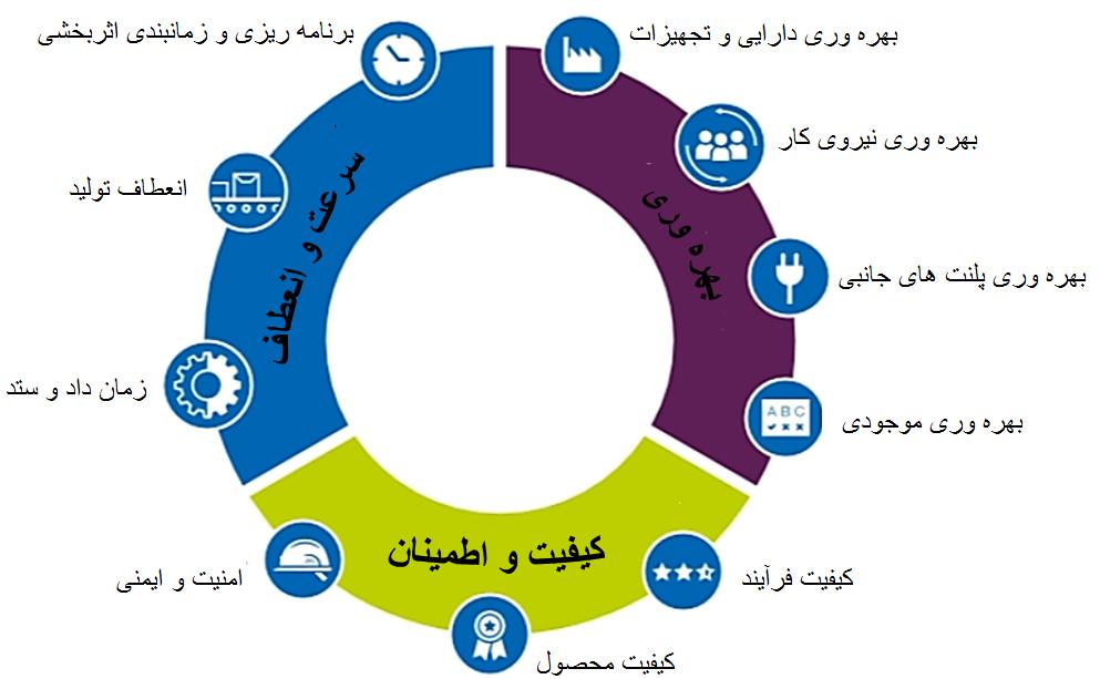انقلاب صنعتی چهارم , تحول دیجیتال , Industry 4.0 , دیجیتالی شدن , Industry 4.0 چیست , اثرات انقلاب صنعتی چهارم , موج چهارم دیجیتال